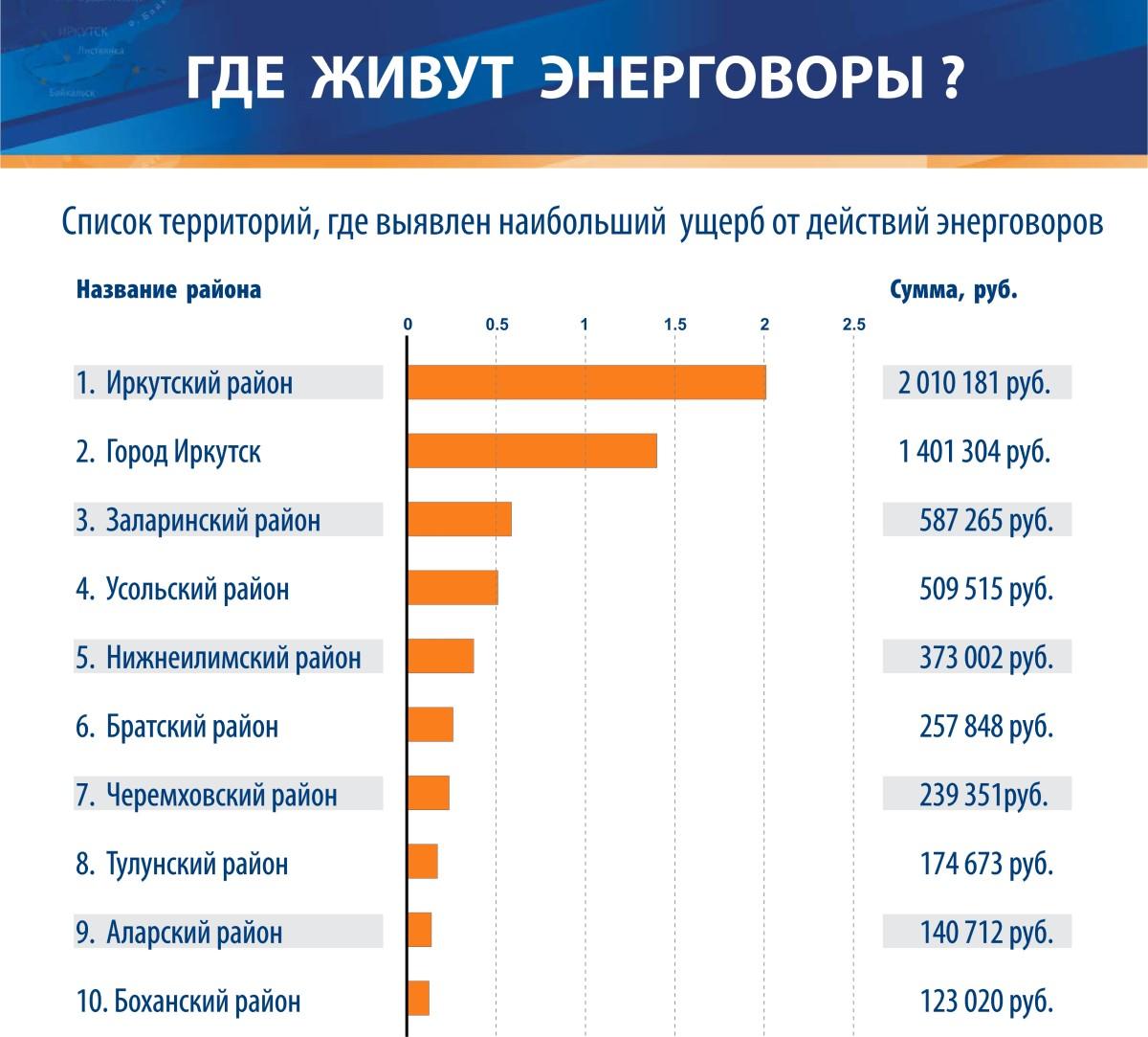 «Иркутская электросетевая компания» составила антирейтинг территорий по числу незаконных подключений