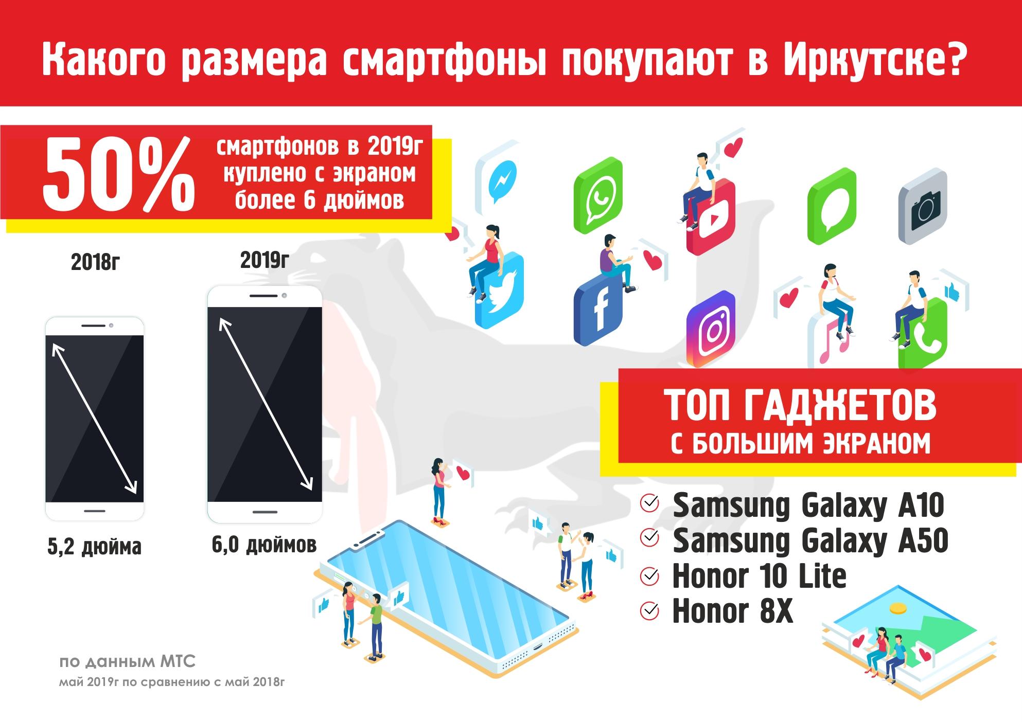 Инфографика: какого размера смартфоны покупают в Иркутске